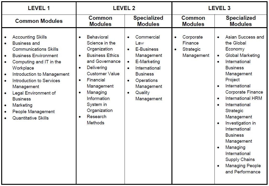 BA (HONS) IN INTERNATIONAL BUSINESS MANAGEMENT