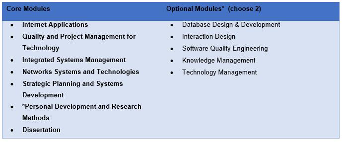 M.SC. IN INFORMATION TECHNOLOGY MANAGEMENT