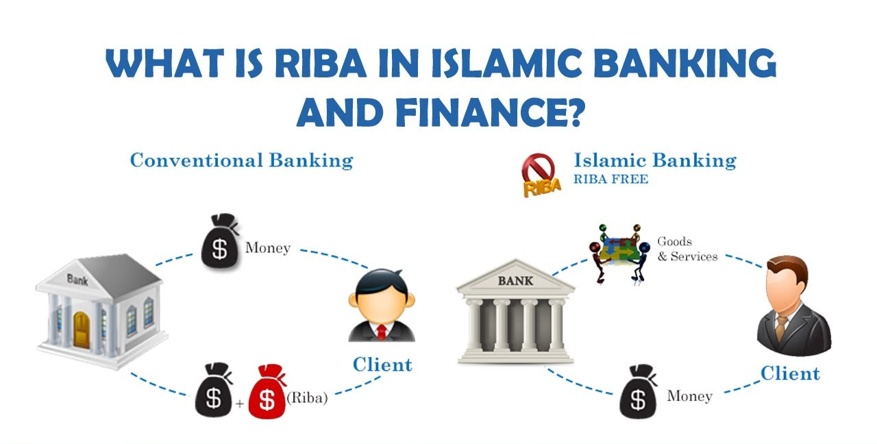 islamic financing and its impliaction for Understanding shari'a finance agenda to subvert and subjugate western systems under the rule of islam, and draws out its implications for global finance.