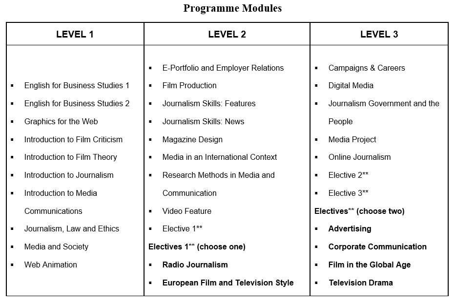 Bachelor of Arts (Hons) in Mass Communications INTI International University College