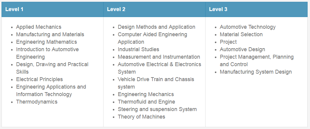 BEng (Hons) Automotive Engineering