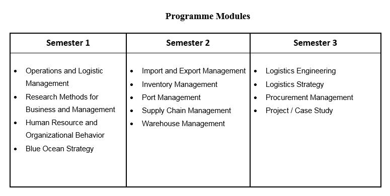 Master of Science in Logistics Management - UCSI University